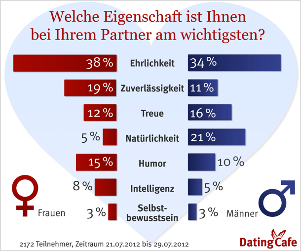 kosten bei dating cafe Erkelenz