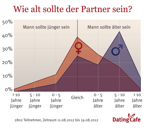 Dating mit lteren frauen