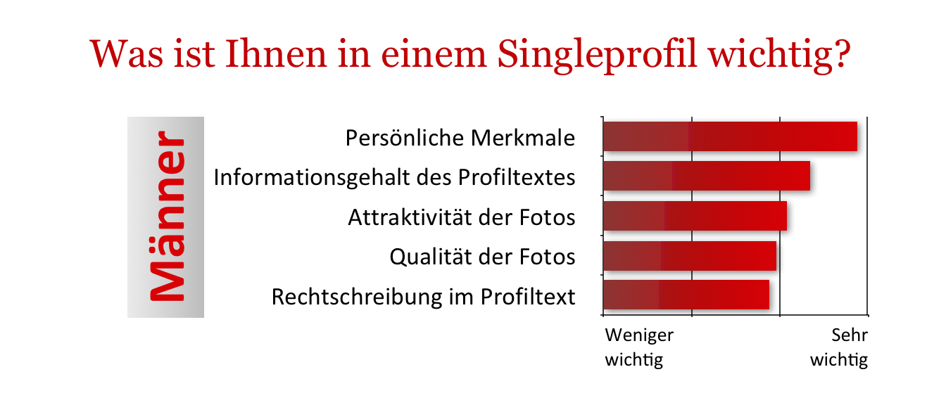 Beste dating-sites für männer