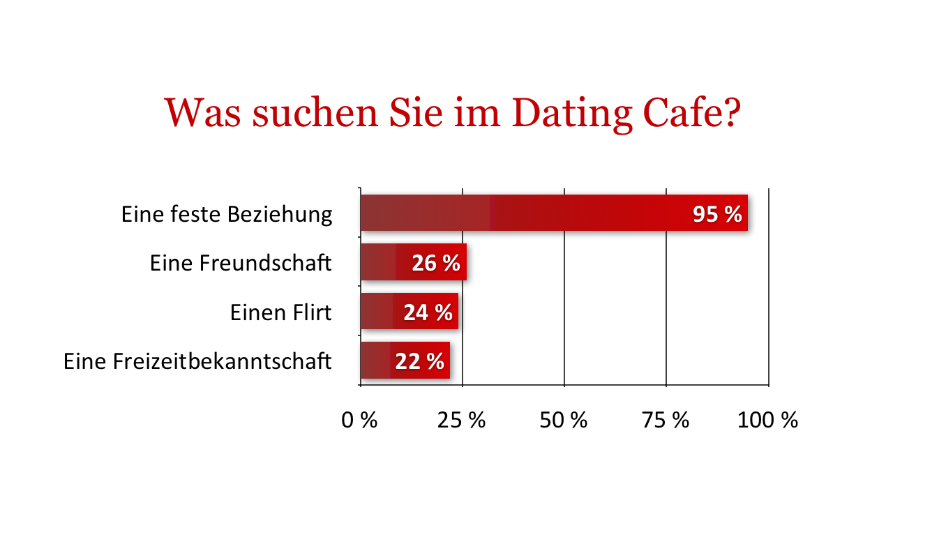 Dating-Suche